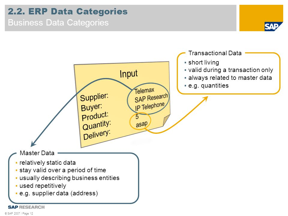 © SAP 2007 / Page 12 2.2. ERP Data Categories Business Data Categories  relatively static data  stay valid over a period of time  usually describin