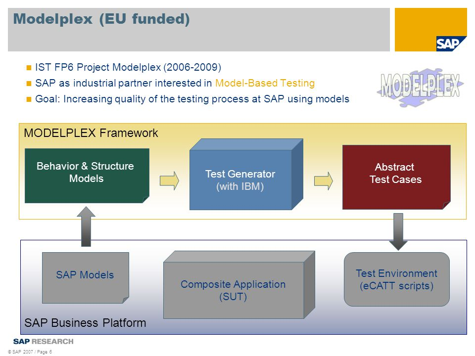 © SAP 2007 / Page 6 Modelplex (EU funded) Composite Application (SUT) SAP Models Test Environment (eCATT scripts) SAP Business Platform Behavior & Structure Models Test Generator (with IBM) Abstract Test Cases MODELPLEX Framework IST FP6 Project Modelplex (2006-2009) SAP as industrial partner interested in Model-Based Testing Goal: Increasing quality of the testing process at SAP using models