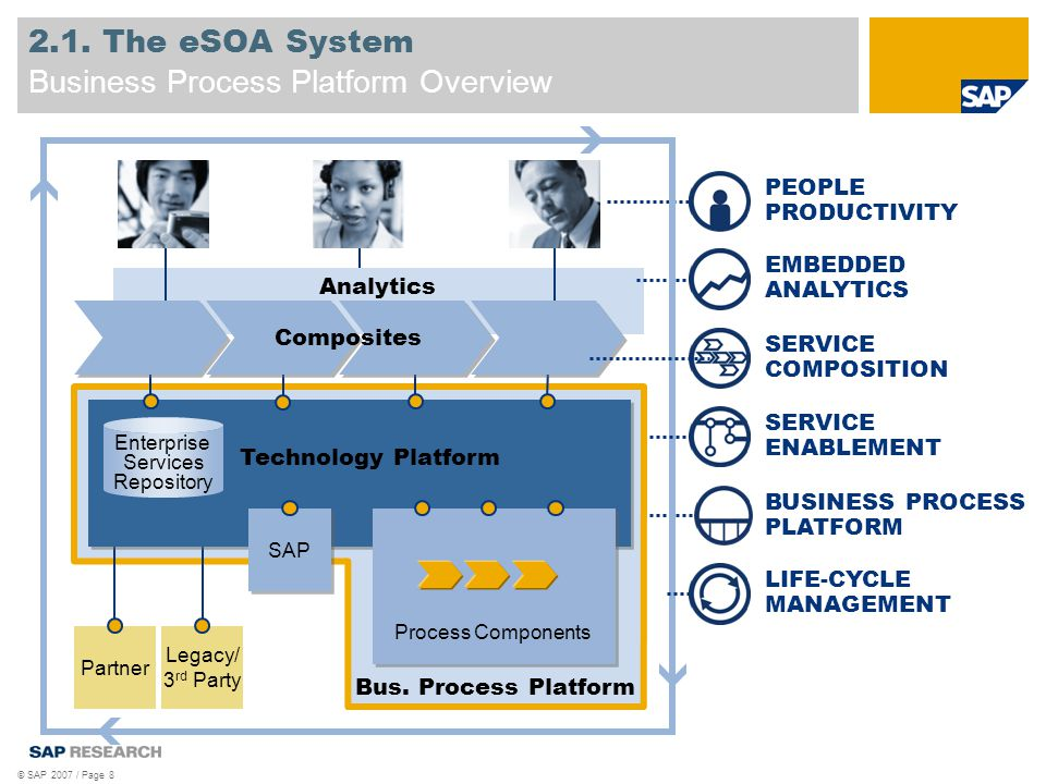 © SAP 2007 / Page 8 2.1. The eSOA System Business Process Platform Overview Analytics PEOPLE PRODUCTIVITY EMBEDDED ANALYTICS SERVICE COMPOSITION LIFE-