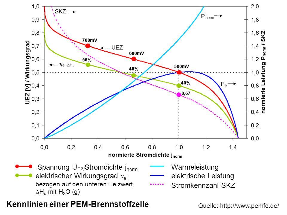 Quelle: http://www.pemfc.de/ Kennlinien einer PEM-Brennstoffzelle Spannung U EZ/ Stromdichte j norm elektrischer Wirkungsgrad  el bezogen auf den unt
