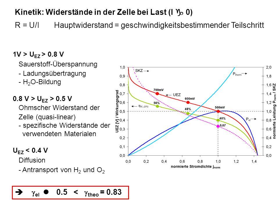 Kinetik: Widerstände in der Zelle bei Last (I  0) 1V > U EZ > 0.8 V Sauerstoff-Überspannung - Ladungsübertragung - H 2 O-Bildung 0.8 V > U EZ > 0.5 V
