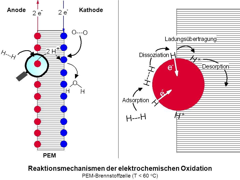 AnodeKathode PEM Reaktionsmechanismen der elektrochemischen Oxidation PEM-Brennstoffzelle (T < 60 o C)