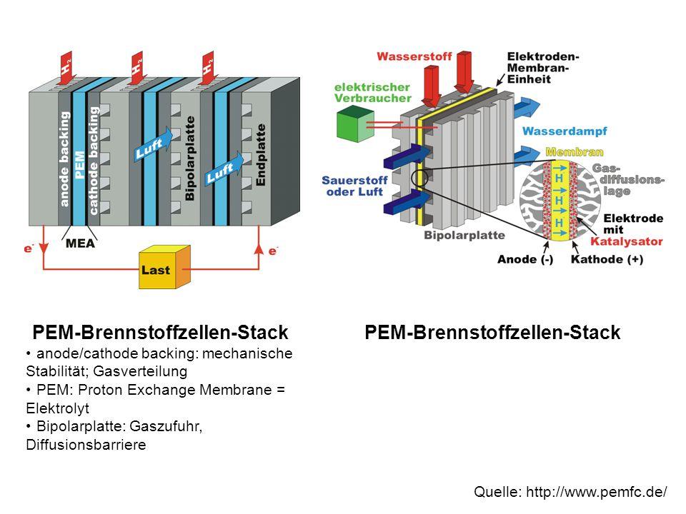 Quelle: http://www.pemfc.de/ PEM-Brennstoffzellen-Stack anode/cathode backing: mechanische Stabilität; Gasverteilung PEM: Proton Exchange Membrane = E