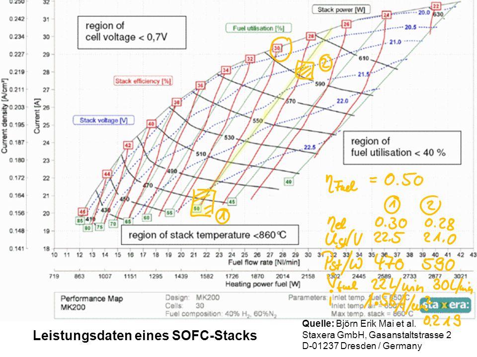 Leistungsdaten eines SOFC-Stacks Quelle: Björn Erik Mai et al. Staxera GmbH, Gasanstaltstrasse 2 D-01237 Dresden / Germany