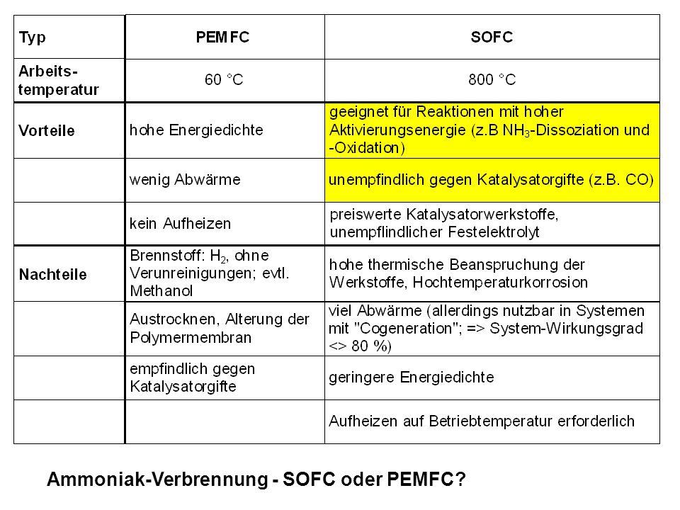 Ammoniak-Verbrennung - SOFC oder PEMFC?