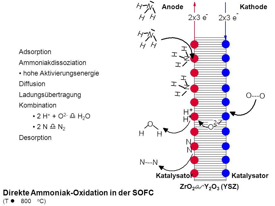 Direkte Ammoniak-Oxidation in der SOFC (T l 800 o C) AnodeKathode ZrO 2 $Y 2 O 3 (YSZ) Katalysator Adsorption Ammoniakdissoziation hohe Aktivierungsen