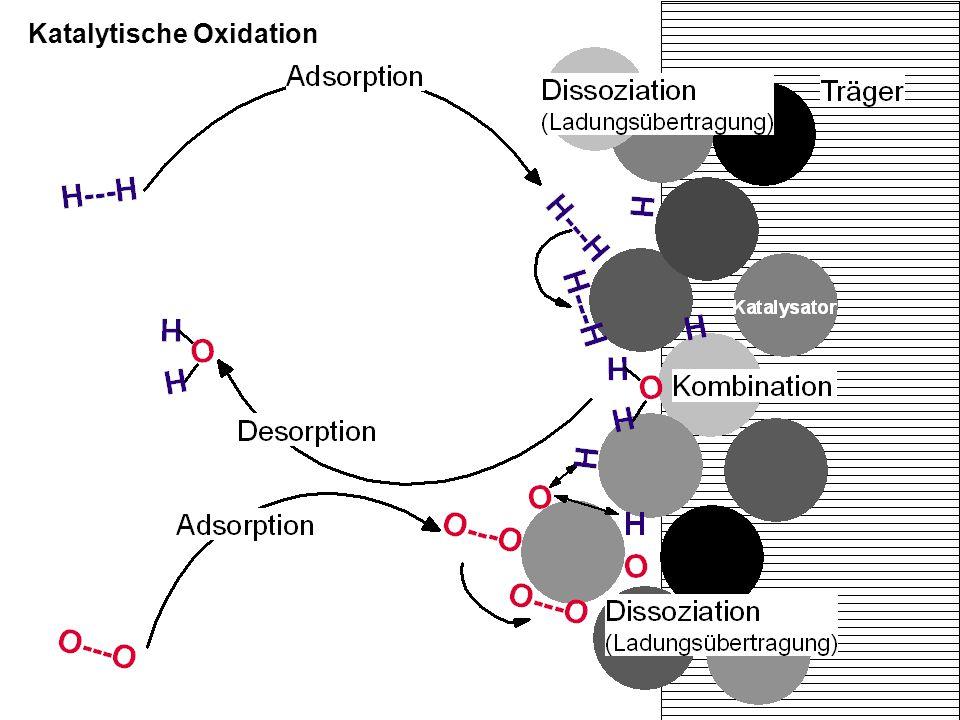 Elektrochemische Oxidation Adsorption Dissoziation Ladungsübertragung Diffusion Kombination Desorption