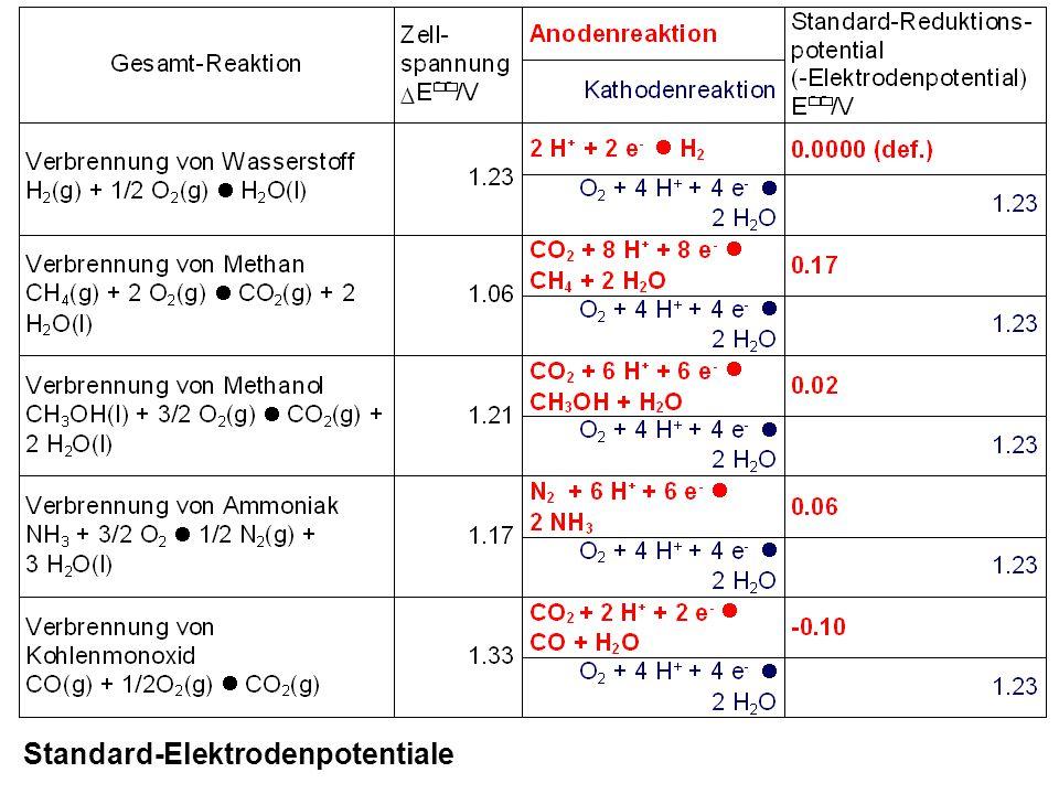 Beispiel: Brennstoffzelle mit Luft anstelle von Sauerstoff O 2 als Oxidationsmittel R = 8.314 JK-1mol-1 T/K: Temperatur E/V: konzentrationsabhängiges Elektrodenpotential mit: Konzentrationsabhängigkeit der Standard-Elektrodenpotentiale