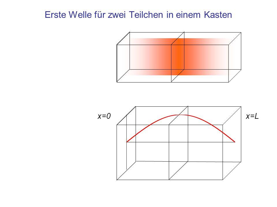 Erste Welle für zwei Teilchen in einem Kasten x=0x=L