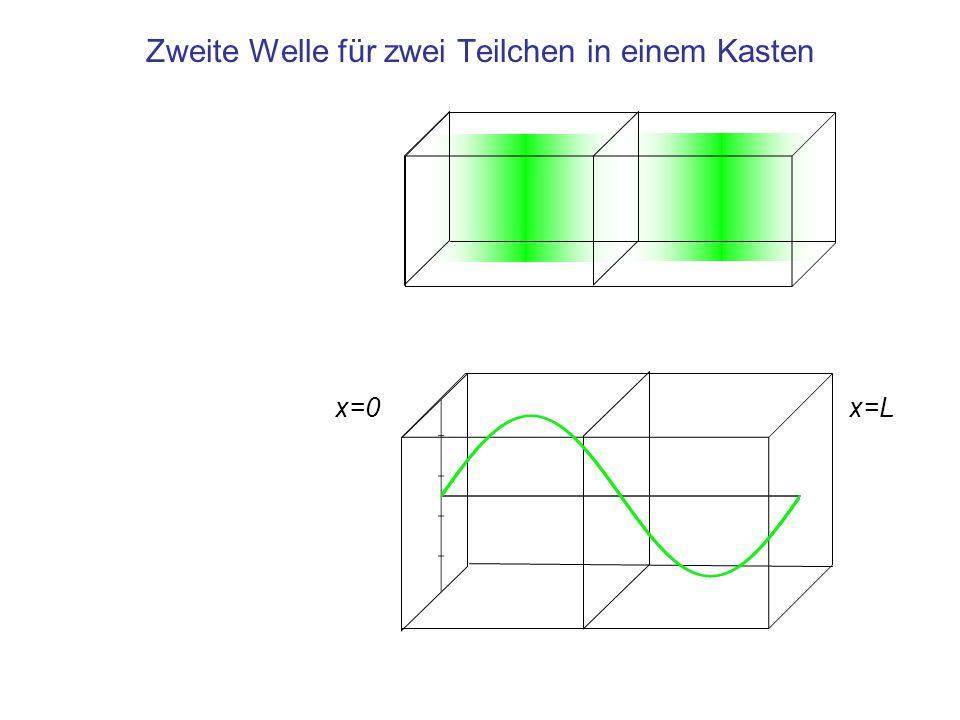 Zweite Welle für zwei Teilchen in einem Kasten x=0x=L