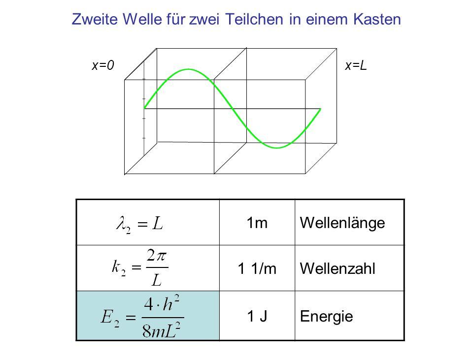 Zweite Welle für zwei Teilchen in einem Kasten 1mWellenlänge 1 1/mWellenzahl 1 JEnergie x=0x=L