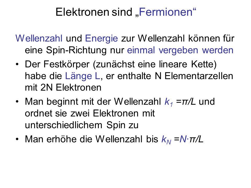 """Elektronen sind """"Fermionen"""" Wellenzahl und Energie zur Wellenzahl können für eine Spin-Richtung nur einmal vergeben werden Der Festkörper (zunächst ei"""