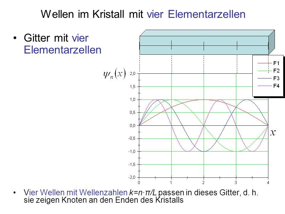 Wellen im Kristall mit vier Elementarzellen Vier Wellen mit Wellenzahlen k=n·π/L passen in dieses Gitter, d. h. sie zeigen Knoten an den Enden des Kri
