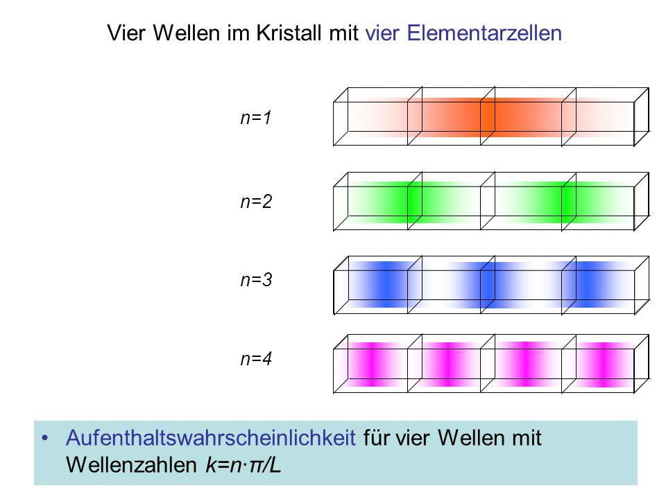 Vier Wellen im Kristall mit vier Elementarzellen Aufenthaltswahrscheinlichkeit für vier Wellen mit Wellenzahlen k=n·π/L n=2 n=1 n=3 n=4