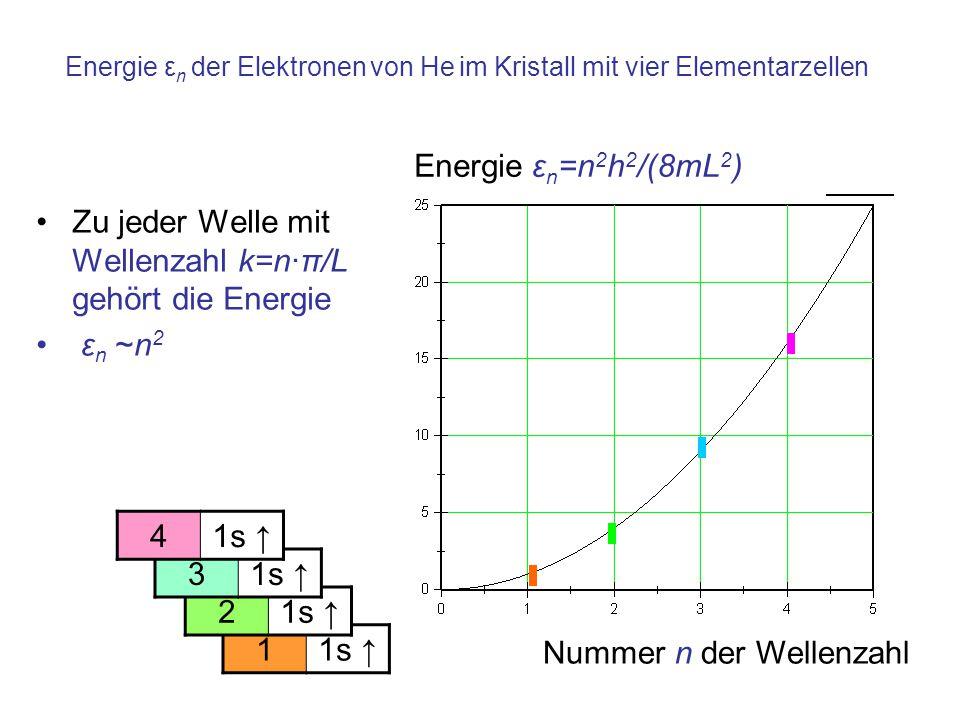 Energie ε n der Elektronen von He im Kristall mit vier Elementarzellen Energie ε n =n 2 h 2 /(8mL 2 ) Impuls ~ n Zu jeder Welle mit Wellenzahl k=n·π/L