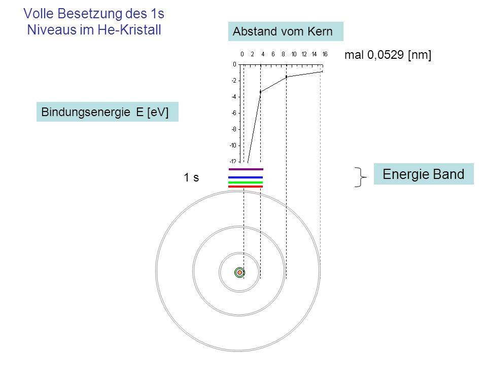 Volle Besetzung des 1s Niveaus im He-Kristall 1 s mal 0,0529 [nm] Abstand vom Kern Bindungsenergie E [eV] Energie Band