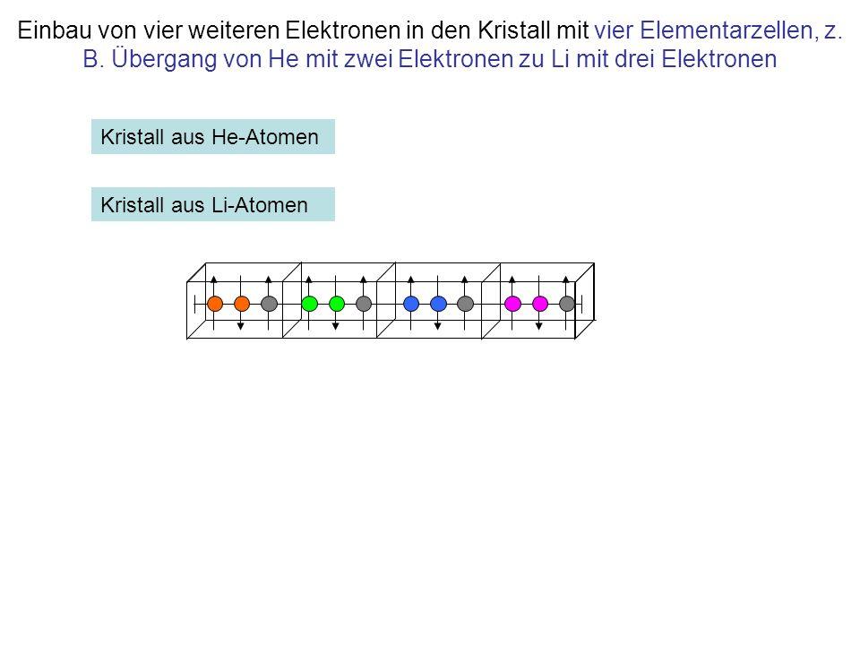 Einbau von vier weiteren Elektronen in den Kristall mit vier Elementarzellen, z. B. Übergang von He mit zwei Elektronen zu Li mit drei Elektronen Kris