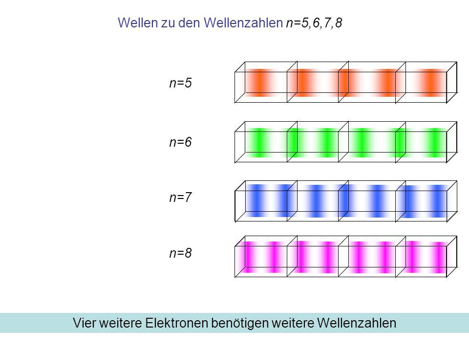 Wellen zu den Wellenzahlen n=5,6,7,8 n=6 n=5 n=7 n=8 Vier weitere Elektronen benötigen weitere Wellenzahlen