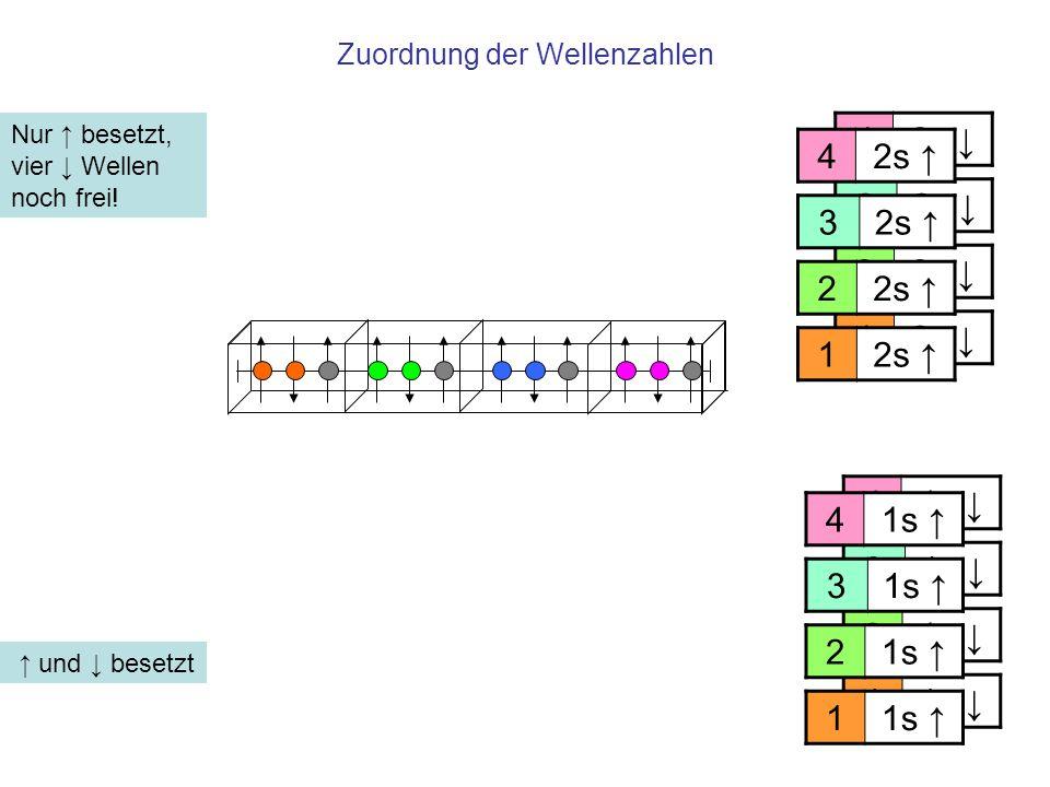 Zuordnung der Wellenzahlen ↑ und ↓ besetzt Nur ↑ besetzt, vier ↓ Wellen noch frei! 11s ↓ 2 3 4 11s ↑ 2 3 4 12s ↓ 2 3 4 12s ↑ 2 3 4
