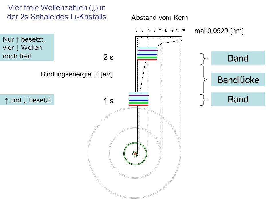 Vier freie Wellenzahlen (↓) in der 2s Schale des Li-Kristalls 1 s mal 0,0529 [nm] Abstand vom Kern Bindungsenergie E [eV] 2 s ↑ und ↓ besetzt Nur ↑ be