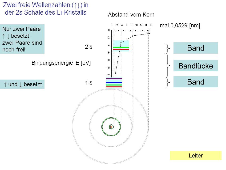 Zwei freie Wellenzahlen (↑↓) in der 2s Schale des Li-Kristalls 1 s mal 0,0529 [nm] Abstand vom Kern Bindungsenergie E [eV] 2 s Bandlücke Band ↑ und ↓
