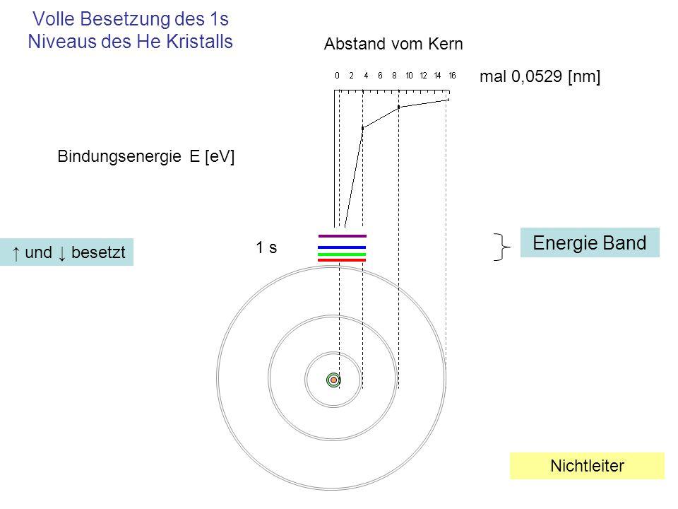 Volle Besetzung des 1s Niveaus des He Kristalls 1 s mal 0,0529 [nm] Abstand vom Kern Bindungsenergie E [eV] Energie Band ↑ und ↓ besetzt Nichtleiter