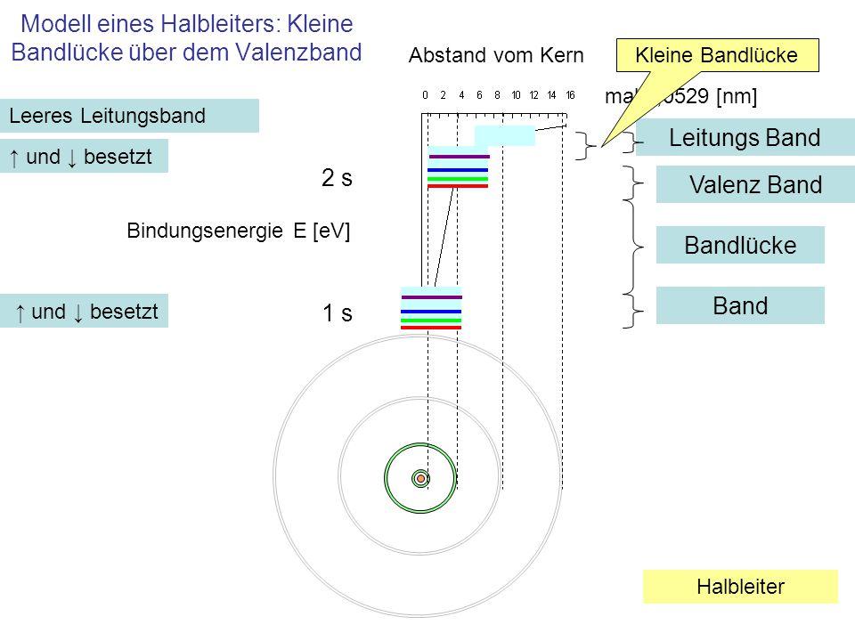 Modell eines Halbleiters: Kleine Bandlücke über dem Valenzband 1 s mal 0,0529 [nm] Abstand vom Kern Bindungsenergie E [eV] 2 s ↑ und ↓ besetzt Bandlüc