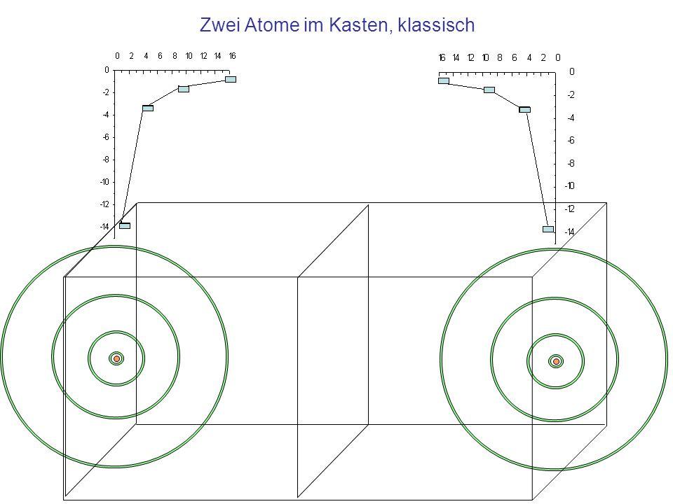 """Quantenmechanisches Modell Die Elektronen von den in einem Festkörper gebundenen Atome werden als ein """"gebundener Zustand aufgefasst Anstelle der lokalisierten Atome treten stehende Wellen im """"Kasten –Die Wellenlängen sind Teiler der doppelten Kastenlänge Anstelle der Energie der Elektronen in Abhängigkeit vom Bahnradius tritt die Energie der Wellen in Abhängigkeit von der Wellenzahl Berechnung mit der Schrödingergleichung für das Kastenpotential"""