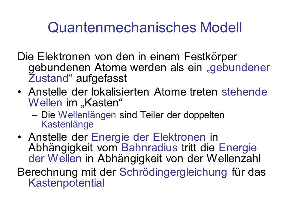 """Quantenmechanisches Modell Die Elektronen von den in einem Festkörper gebundenen Atome werden als ein """"gebundener Zustand"""" aufgefasst Anstelle der lok"""