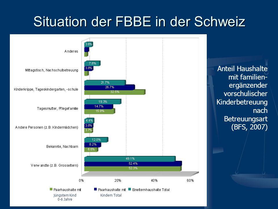Situation der FBBE in der Schweiz Anteil Haushalte mit familien- ergänzender vorschulischer Kinderbetreuung nach Betreuungsart (BFS, 2007) jüngstem Ki