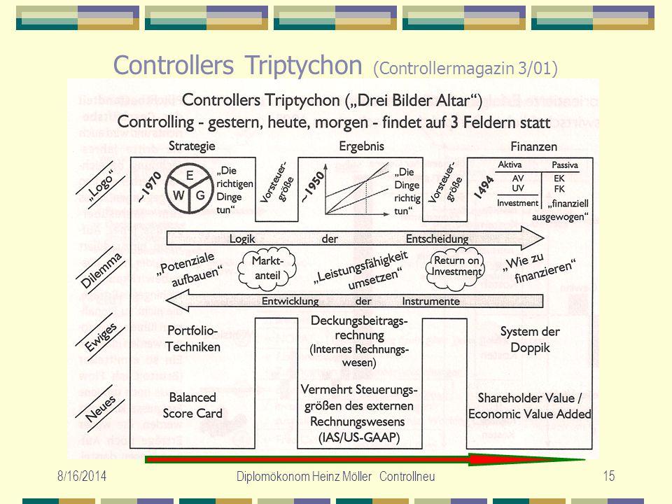 8/16/2014Diplomökonom Heinz Möller Controllneu15 Controllers Triptychon (Controllermagazin 3/01)
