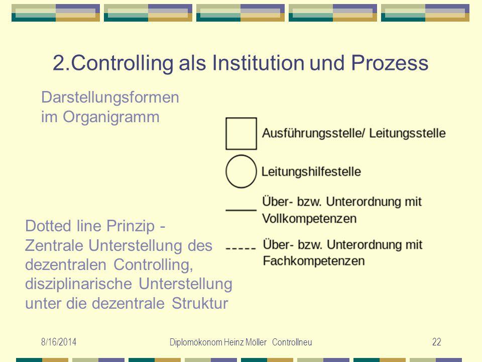 8/16/2014Diplomökonom Heinz Möller Controllneu22 2.Controlling als Institution und Prozess Darstellungsformen im Organigramm Dotted line Prinzip - Zen