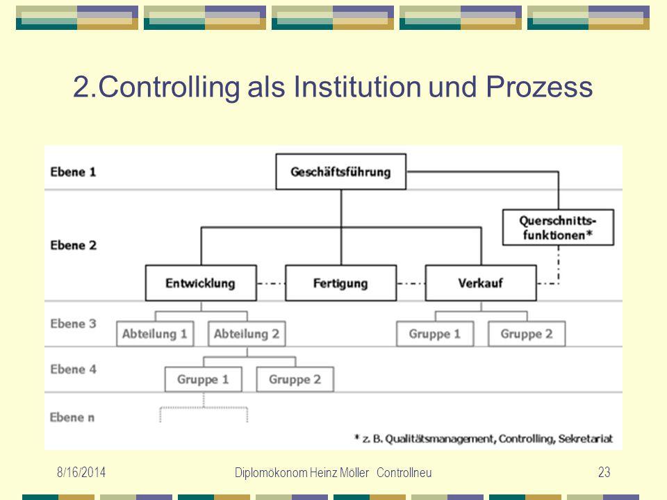 8/16/2014Diplomökonom Heinz Möller Controllneu23 2.Controlling als Institution und Prozess