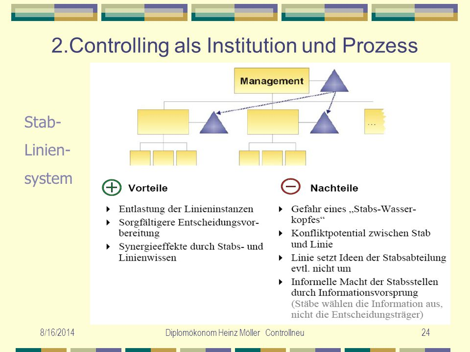 8/16/2014Diplomökonom Heinz Möller Controllneu24 2.Controlling als Institution und Prozess Stab- Linien- system