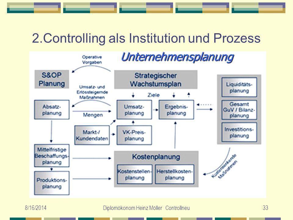 8/16/2014Diplomökonom Heinz Möller Controllneu33 2.Controlling als Institution und Prozess Unternehmensplanung