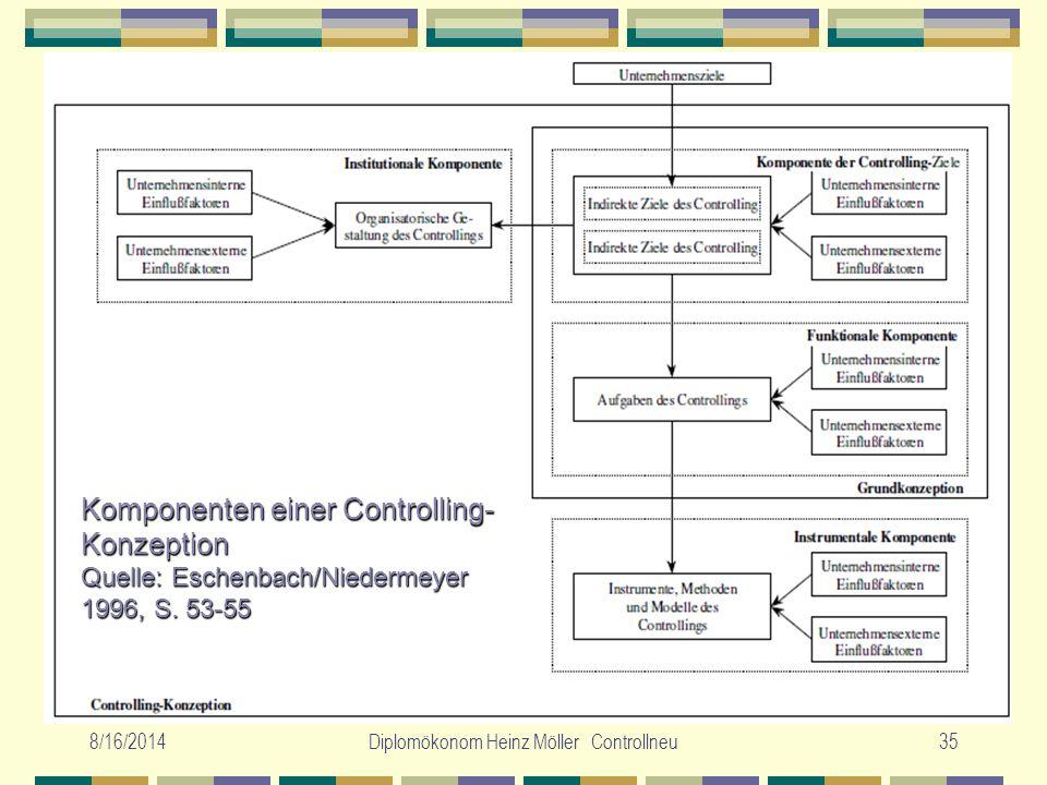 8/16/2014Diplomökonom Heinz Möller Controllneu35 Komponenten einer Controlling- Konzeption Quelle: Eschenbach/Niedermeyer 1996, S. 53-55