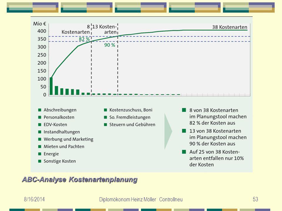 8/16/2014Diplomökonom Heinz Möller Controllneu53 ABC-Analyse Kostenartenplanung