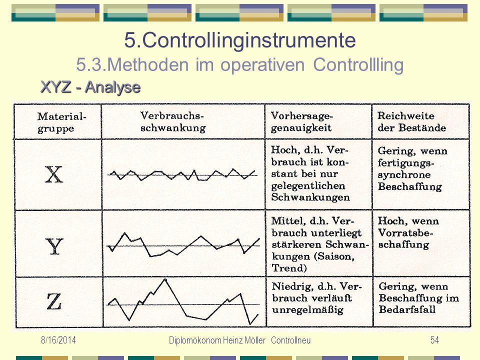 8/16/2014Diplomökonom Heinz Möller Controllneu54 5.Controllinginstrumente 5.3.Methoden im operativen Controllling XYZ - Analyse