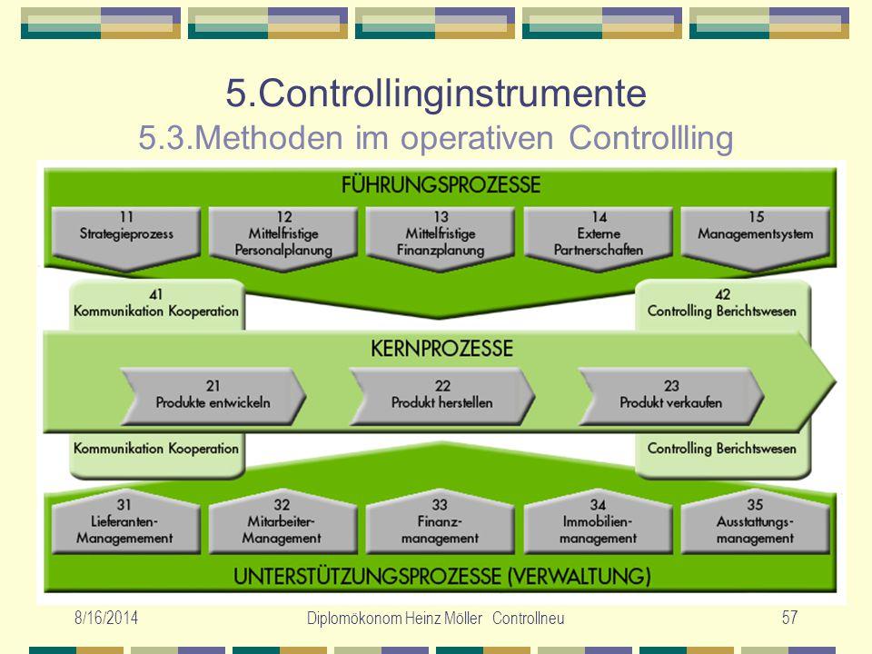 8/16/2014Diplomökonom Heinz Möller Controllneu57 5.Controllinginstrumente 5.3.Methoden im operativen Controllling