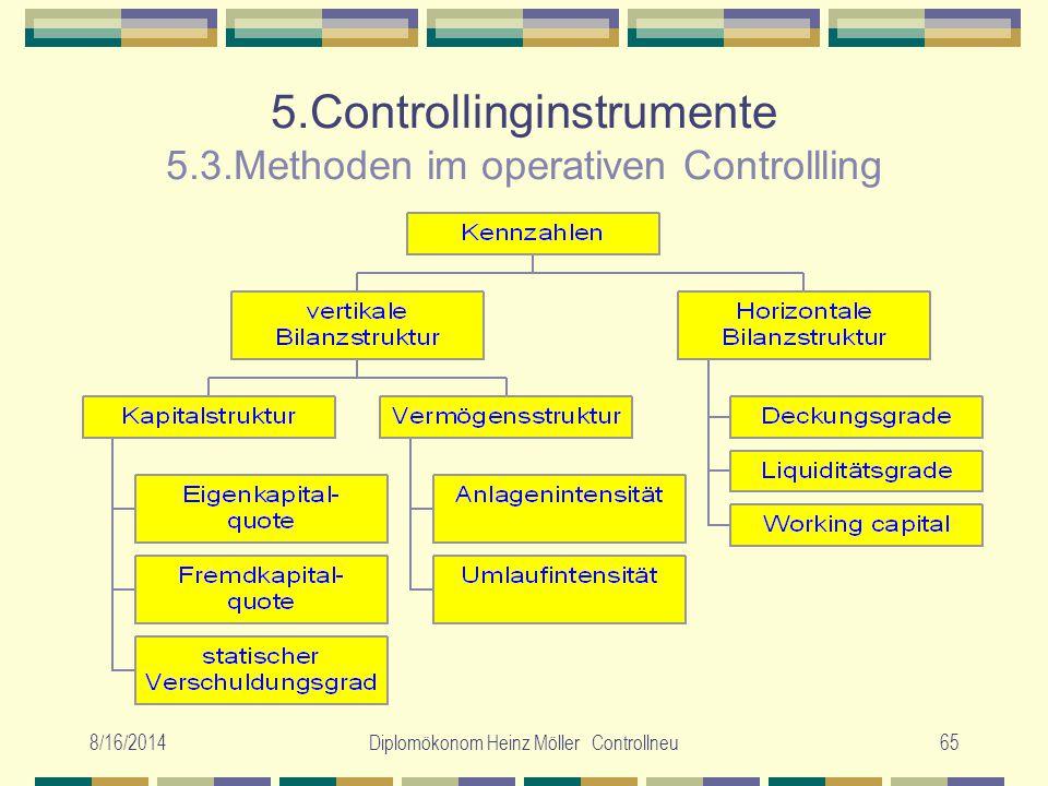 8/16/2014Diplomökonom Heinz Möller Controllneu65 5.Controllinginstrumente 5.3.Methoden im operativen Controllling