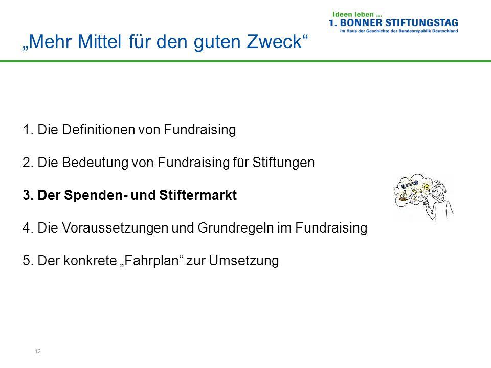 """12 """"Mehr Mittel für den guten Zweck 1.Die Definitionen von Fundraising 2."""