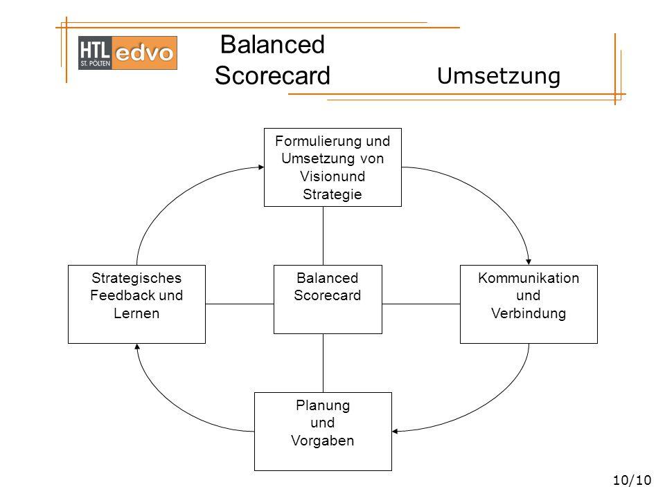 Balanced Scorecard 10/10 Umsetzung Formulierung und Umsetzung von Visionund Strategie Strategisches Feedback und Lernen Planung und Vorgaben Kommunika