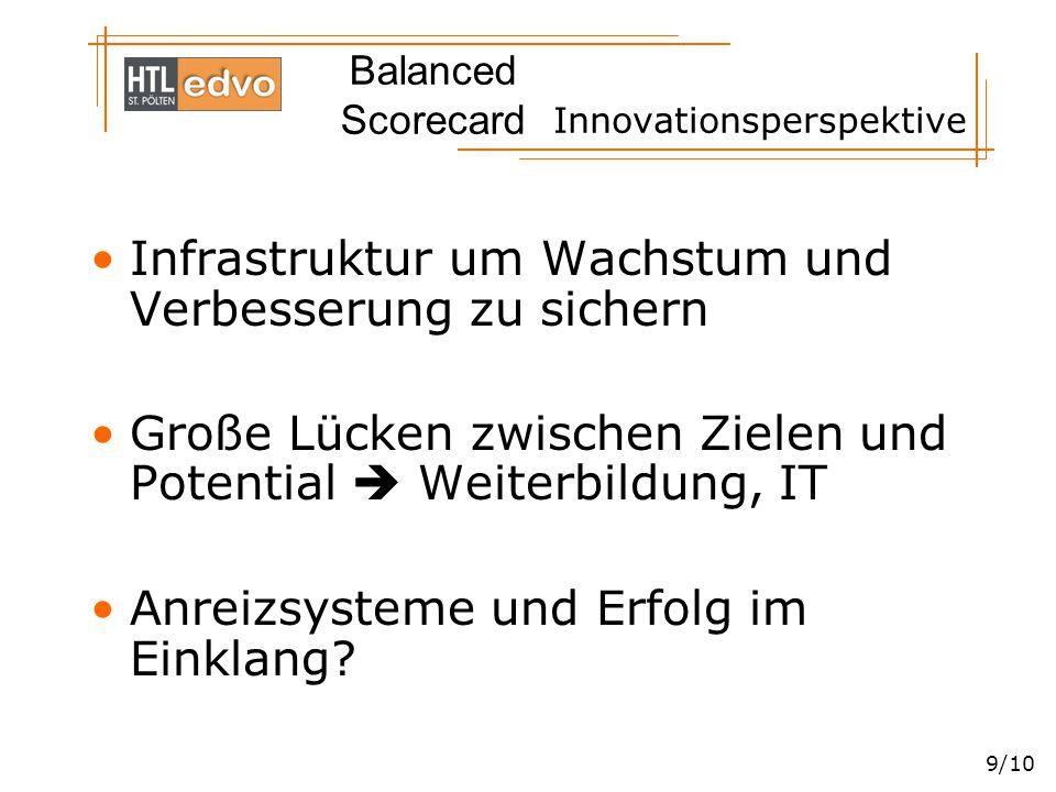 Balanced Scorecard 9/10 Innovationsperspektive Infrastruktur um Wachstum und Verbesserung zu sichern Große Lücken zwischen Zielen und Potential  Weit