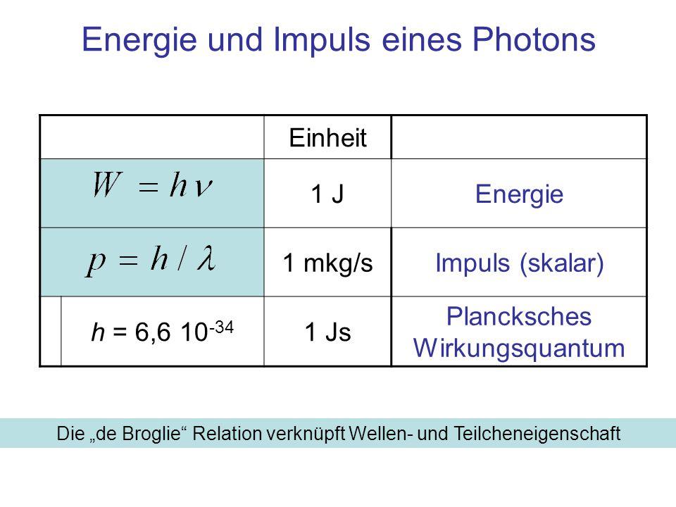 """Einheit 1 JEnergie 1 mkg/sImpuls (skalar) h = 6,6 10 -34 1 Js Plancksches Wirkungsquantum Energie und Impuls eines Photons Die """"de Broglie Relation verknüpft Wellen- und Teilcheneigenschaft"""