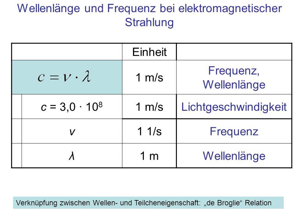 """Einheit 1 m/s Frequenz, Wellenlänge c = 3,0 · 10 8 1 m/sLichtgeschwindigkeit ν1 1/sFrequenz λ1 mWellenlänge Wellenlänge und Frequenz bei elektromagnetischer Strahlung Verknüpfung zwischen Wellen- und Teilcheneigenschaft: """"de Broglie Relation"""