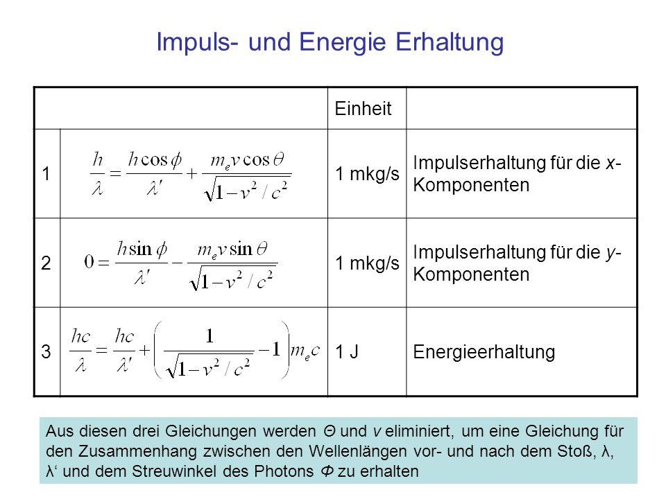Impuls- und Energie Erhaltung Einheit 11 mkg/s Impulserhaltung für die x- Komponenten 21 mkg/s Impulserhaltung für die y- Komponenten 31 JEnergieerhaltung Aus diesen drei Gleichungen werden Θ und v eliminiert, um eine Gleichung für den Zusammenhang zwischen den Wellenlängen vor- und nach dem Stoß, λ, λ' und dem Streuwinkel des Photons Φ zu erhalten