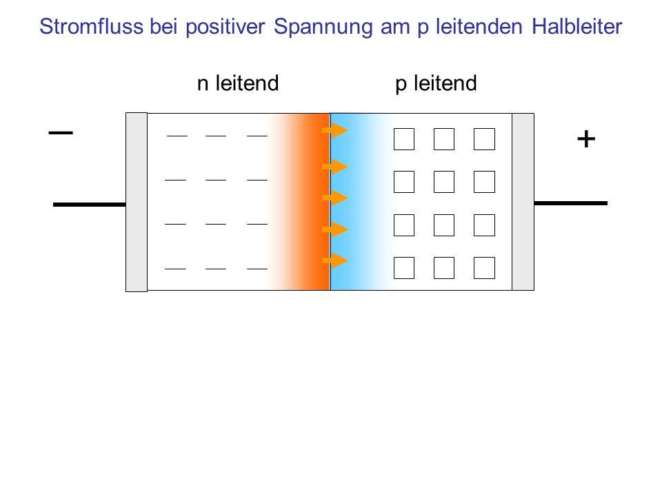 n leitendp leitend Stromfluss bei positiver Spannung am p leitenden Halbleiter + ─