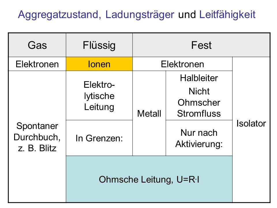 Aggregatzustand, Ladungsträger und Leitfähigkeit GasFlüssigFest ElektronenIonenElektronen Isolator Spontaner Durchbuch, z.