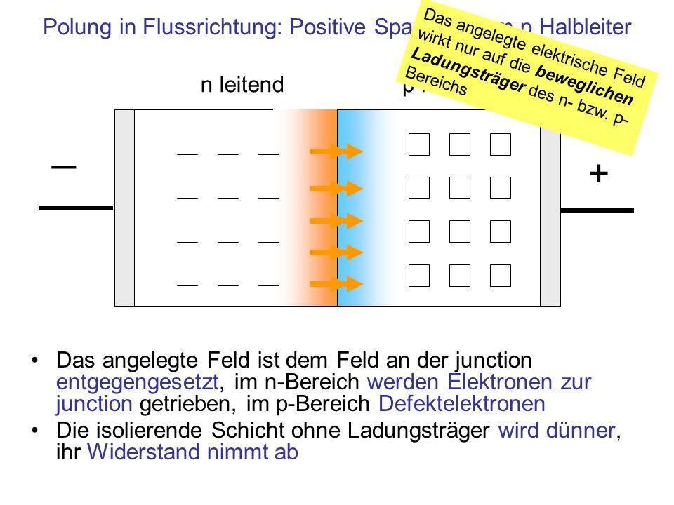 Das angelegte Feld ist dem Feld an der junction entgegengesetzt, im n-Bereich werden Elektronen zur junction getrieben, im p-Bereich Defektelektronen Die isolierende Schicht ohne Ladungsträger wird dünner, ihr Widerstand nimmt ab n leitendp leitend Polung in Flussrichtung: Positive Spannung am p Halbleiter + ─ Das angelegte elektrische Feld wirkt nur auf die beweglichen Ladungsträger des n- bzw.