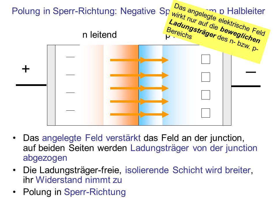 Das angelegte Feld verstärkt das Feld an der junction, auf beiden Seiten werden Ladungsträger von der junction abgezogen Die Ladungsträger-freie, isolierende Schicht wird breiter, ihr Widerstand nimmt zu Polung in Sperr-Richtung n leitendp leitend ─ + Polung in Sperr-Richtung: Negative Spannung am p Halbleiter Das angelegte elektrische Feld wirkt nur auf die beweglichen Ladungsträger des n- bzw.